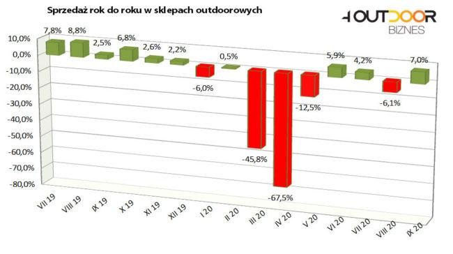 Barometr rynku outdoor, wrzesień 2020 (rys. 4outdoor.pl)