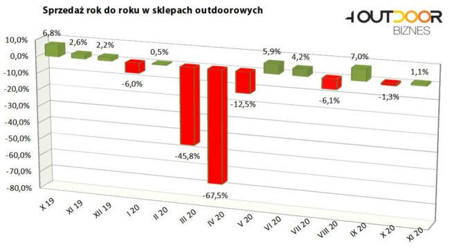 Barometr rynku outdoor, listopad 2020 (rys. 4outdoor.pl)