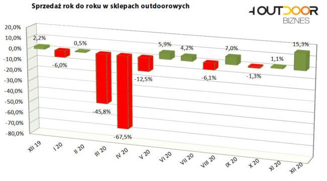 Barometr rynku outdoor, grudzień 2020 (rys. 4outdoor.pl)
