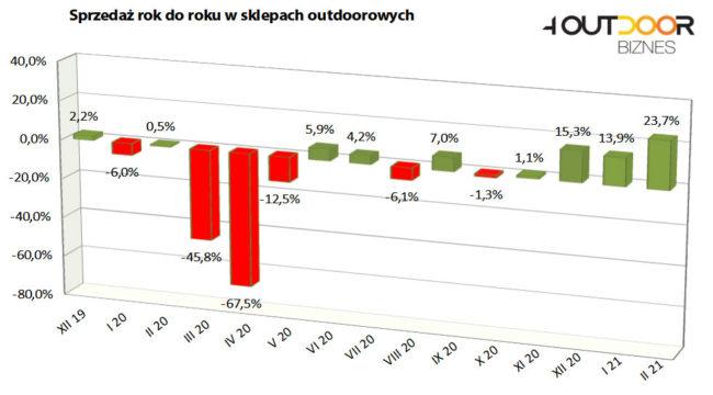 Barometr rynku outdoor, luty 2021 (rys. 4outdoor.pl)