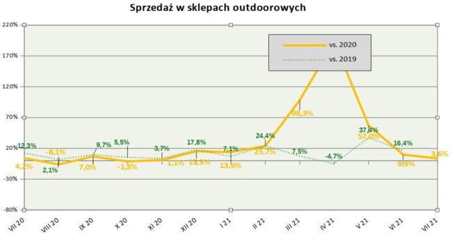 Barometr rynku outdoor, lipiec 2021 (rys. 4outdoor.pl)