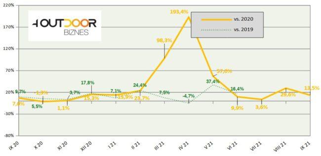 Barometr rynku outdoor, wrzesień 2021 (rys. 4outdoor.pl)